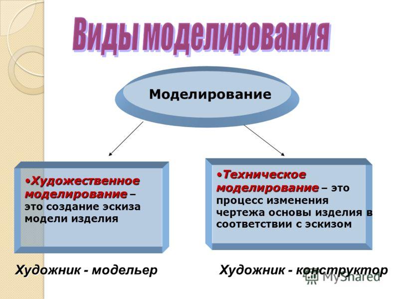 Моделирование Художественное моделированиеХудожественное моделирование – это создание эскиза модели изделия Техническое моделированиеТехническое моделирование – это процесс изменения чертежа основы изделия в соответствии с эскизом Художник - модельер