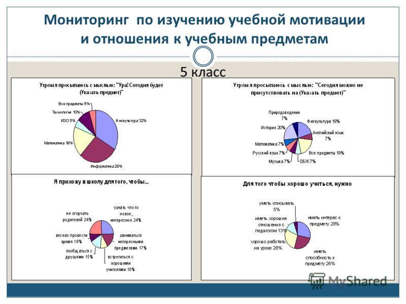 Мониторинг по изучению учебной мотивации и отношения к учебным предметам 5 класс