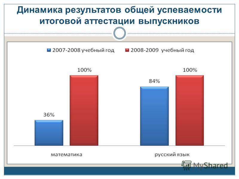 Динамика результатов общей успеваемости итоговой аттестации выпускников