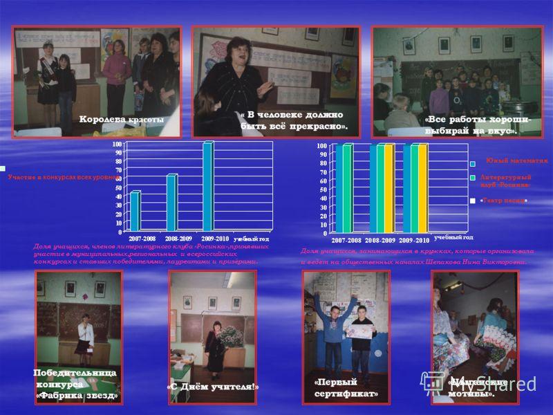 Доля учащихся, членов литературного клуба «Росинка»,принявших участие в муниципальных,региональных и всероссийских конкурсах и ставших победителями, лауреатами и призёрами. Доля учащихся, занимающихся в кружках, которые организовала и ведет на общест