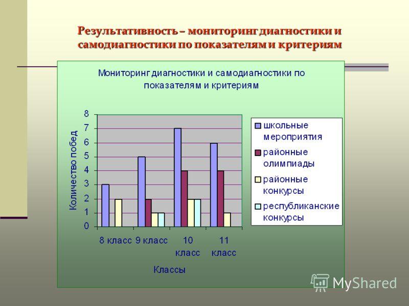 Результативность – мониторинг диагностики и самодиагностики по показателям и критериям