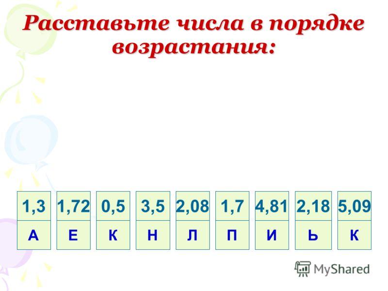 Расставьте числа в порядке возрастания: 1,3 А 1,72 Е 0,5 К 3,5 Н 2,08 Л 1,7 П 4,81 И 2,18 Ь 5,09 К