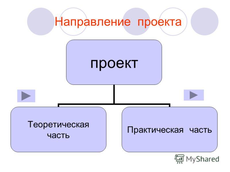 Направление проекта проект Теоретическая часть Практическая часть