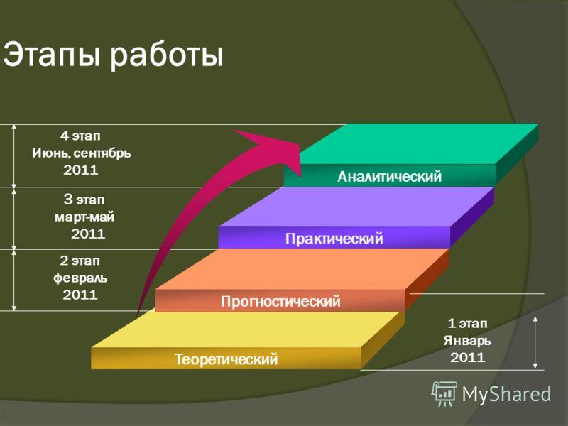 Аналитический Практический Прогностический Теоретический 4 этап Июнь, сентябрь 2011 3 этап март-май 2011 2 этап февраль 2011 1 этап Январь 2011 Этапы работы