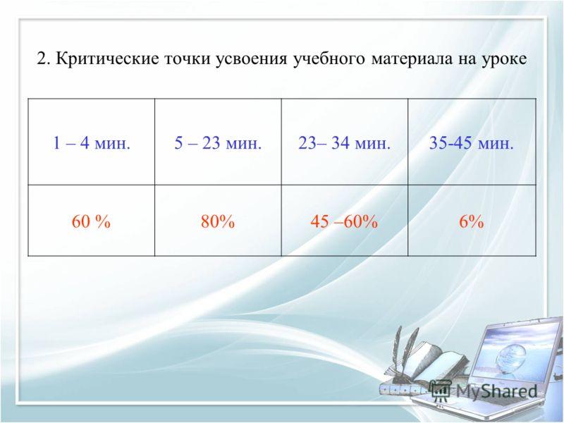 2. Критические точки усвоения учебного материала на уроке 1 – 4 мин.5 – 23 мин.23– 34 мин.35-45 мин. 60 %80%45 –60%6%