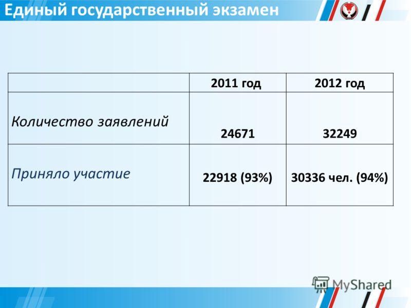 Единый государственный экзамен 2011 год 2012 год Количество заявлений 24671 32249 Приняло участие 22918 (93%)30336 чел. (94%)