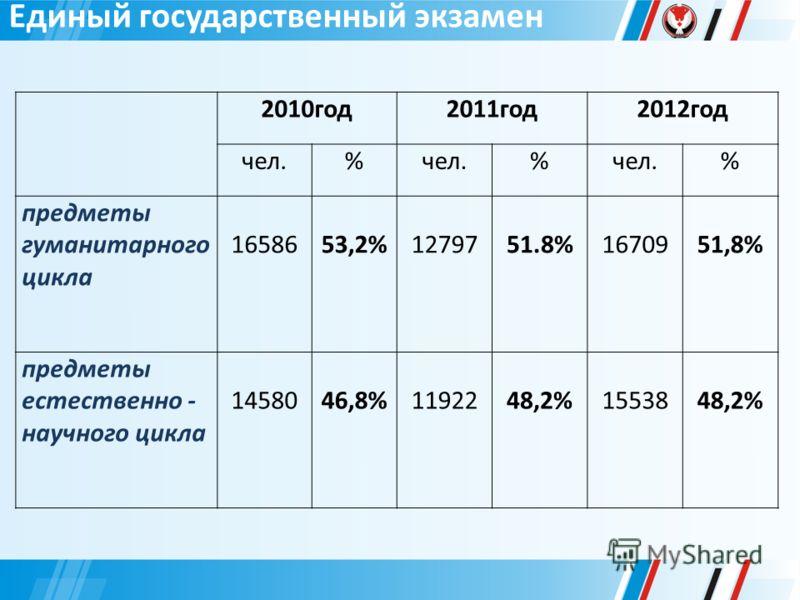 2010год2011год2012год чел.% % % предметы гуманитарного цикла 16586 53,2%12797 51.8%1670951,8% предметы естественно - научного цикла 1458046,8%11922 48,2%1553848,2%