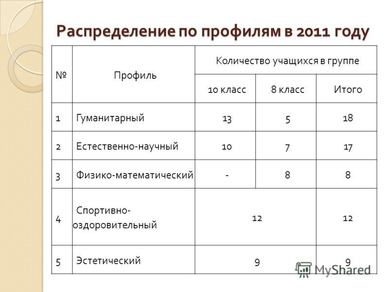 Распределение по профилям в 2011 году Профиль Количество учащихся в группе 10 класс 8 классИтого 1 Гуманитарный 13518 2 Естественно - научный 10717 3 Физико - математический -88 4 Спортивно - оздоровительный 12 5 Эстетический 99