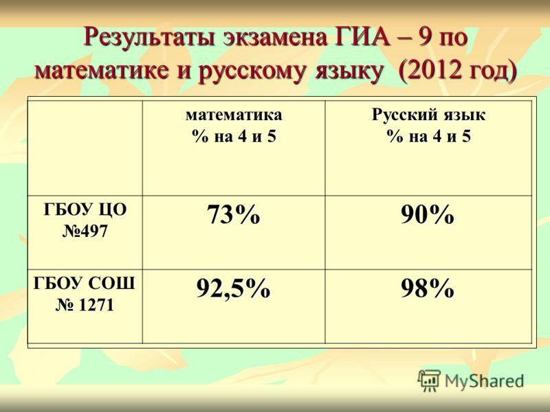 Результаты экзамена ГИА – 9 по математике и русскому языку (2012 год) математика % на 4 и 5 Русский язык % на 4 и 5 ГБОУ ЦО 497 73%90% ГБОУ СОШ 1271 92,5%98%
