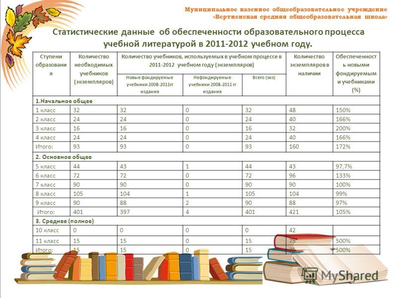 Статистические данные об обеспеченности образовательного процесса учебной литературой в 2011-2012 учебном году. Ступени образовани я Количество необходимых учебников (экземпляров) Количество учебников, используемых в учебном процессе в 2011-2012 учеб