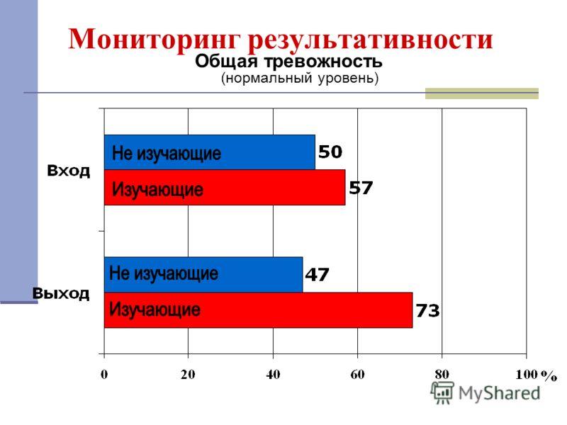Мониторинг результативности Общая тревожность (нормальный уровень)
