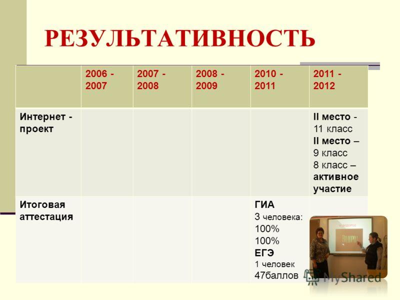РЕЗУЛЬТАТИВНОСТЬ 2006 - 2007 2007 - 2008 2008 - 2009 2010 - 2011 2011 - 2012 Интернет - проект II место - 11 класс II место – 9 класс 8 класс – активное участие Итоговая аттестация ГИА 3 человека: 100% ЕГЭ 1 человек 47баллов