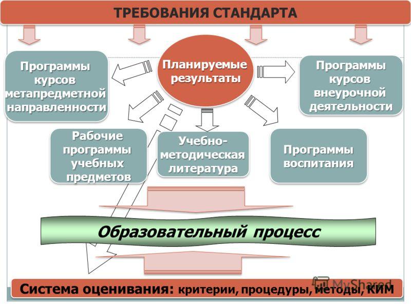 ТРЕБОВАНИЯ СТАНДАРТА ПланируемыерезультатыПланируемыерезультаты ПрограммыкурсоввнеурочнойдеятельностиПрограммыкурсоввнеурочнойдеятельности РабочиепрограммыучебныхпредметовРабочиепрограммыучебныхпредметов Образовательный процесс Система оценивания: кр