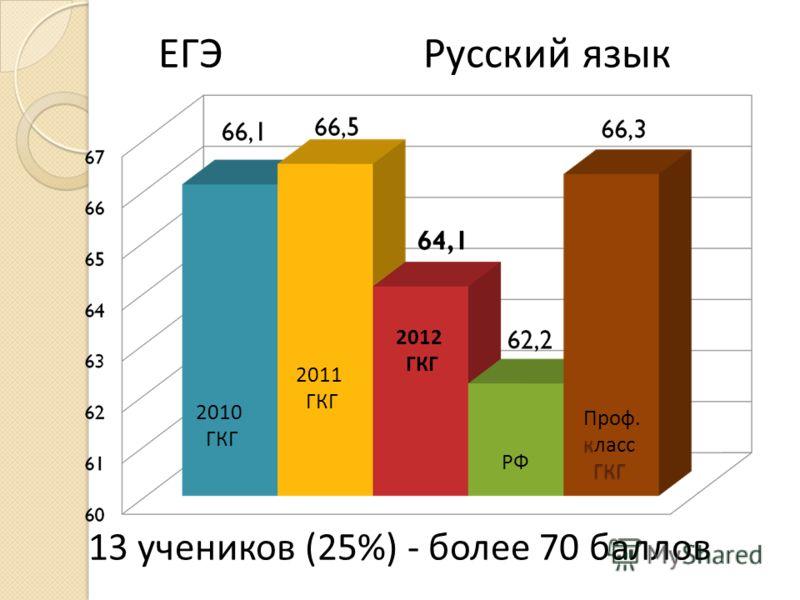 2012 ГКГ РФ к ГКГ Проф. класс ГКГ ЕГЭ Русский язык 13 учеников (25%) - более 70 баллов 2011 ГКГ 2010 ГКГ
