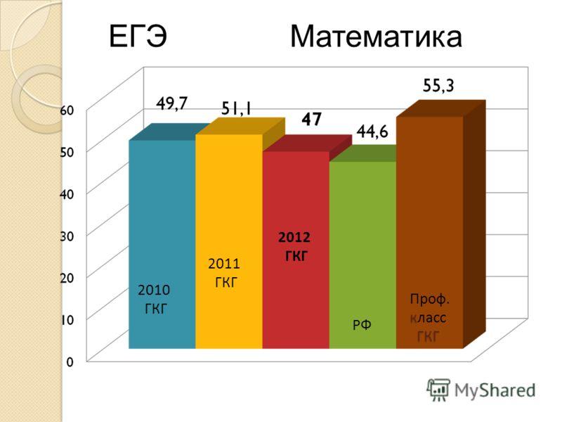2012 ГКГ РФ к ГКГ Проф. класс ГКГ ЕГЭ Математика 2011 ГКГ 2010 ГКГ