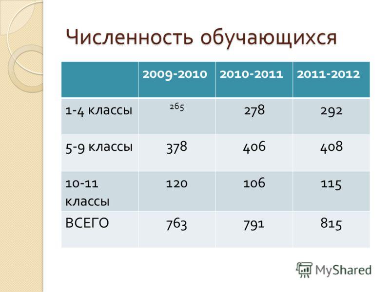 Численность обучающихся 2009-20102010-20112011-2012 1-4 классы 265 278292 5-9 классы 378406408 10-11 классы 120106115 ВСЕГО 763791815