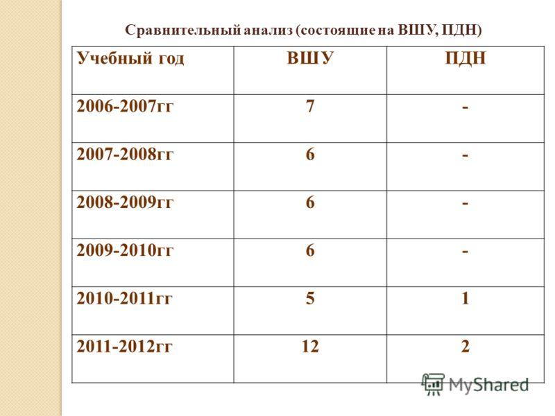 Учебный годВШУПДН 2006-2007гг7- 2007-2008гг6- 2008-2009гг6- 2009-2010гг6- 2010-2011гг51 2011-2012гг122 Сравнительный анализ (состоящие на ВШУ, ПДН)
