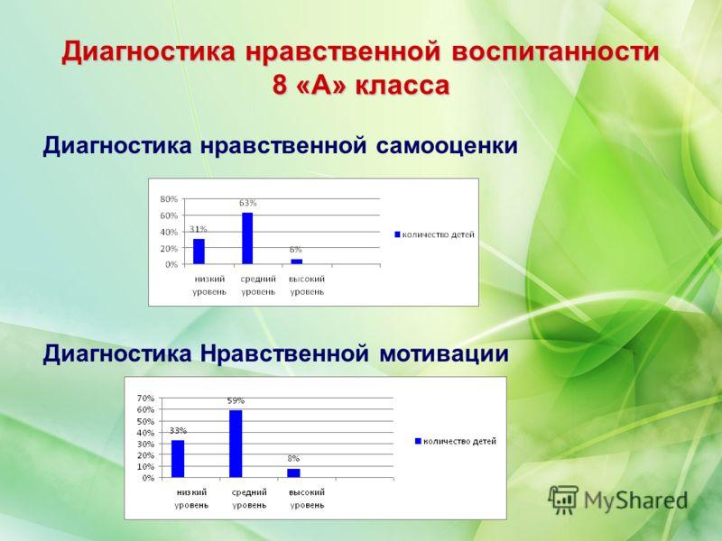 Диагностика нравственной воспитанности 8 «А» класса Диагностика нравственной самооценки Диагностика Нравственной мотивации