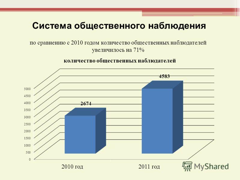 Система общественного наблюдения по сравнению с 2010 годом количество общественных наблюдателей увеличилось на 71%
