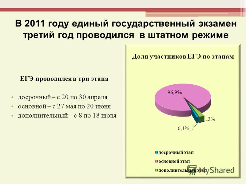В 2011 году единый государственный экзамен третий год проводился в штатном режиме ЕГЭ проводился в три этапа досрочный – с 20 по 30 апреля основной – с 27 мая по 20 июня дополнительный – с 8 по 18 июля