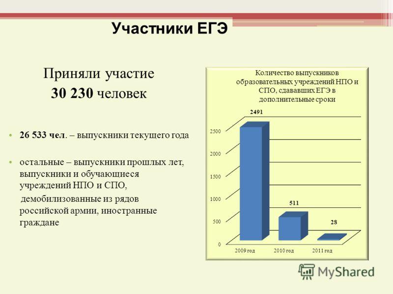 Участники ЕГЭ Приняли участие 30 230 человек 26 533 чел. – выпускники текущего года остальные – выпускники прошлых лет, выпускники и обучающиеся учреждений НПО и СПО, демобилизованные из рядов российской армии, иностранные граждане