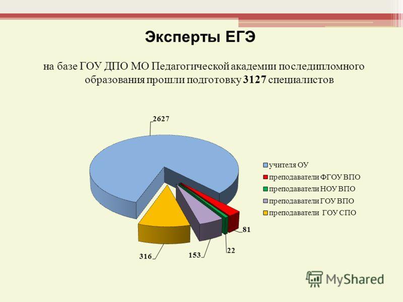Эксперты ЕГЭ на базе ГОУ ДПО МО Педагогической академии последипломного образования прошли подготовку 3127 специалистов