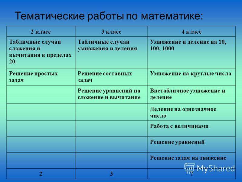 Тематические работы по математике: 2 класс3 класс4 класс Табличные случаи сложения и вычитания в пределах 20. Табличные случаи умножения и деления Умножение и деление на 10, 100, 1000 Решение простых задач Решение составных задач Умножение на круглые