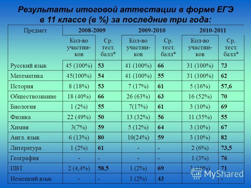 Результаты итоговой аттестации в форме ЕГЭ в 11 классе (в %) за последние три года: Предмет2008-20092009-20102010-2011 Кол-во участни- ков Ср. тест. балл* Кол-во участни- ков Ср. тест. балл* Кол-во участни- ков Ср. тест. балл* Русский язык45 (100%)53