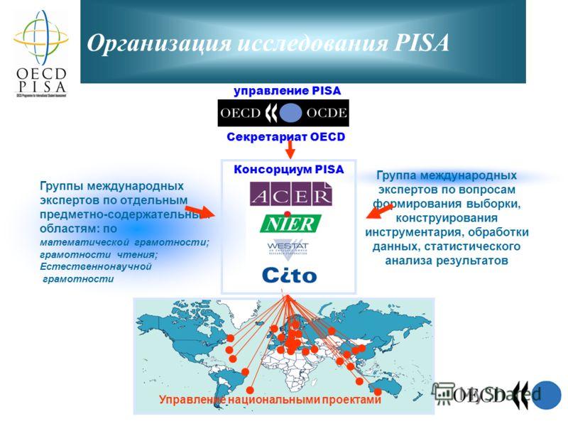 Организация исследования PISA управление PISA Секретариат OECD Группа международных экспертов по вопросам формирования выборки, конструирования инструментария, обработки данных, статистического анализа результатов Группы международных экспертов по от