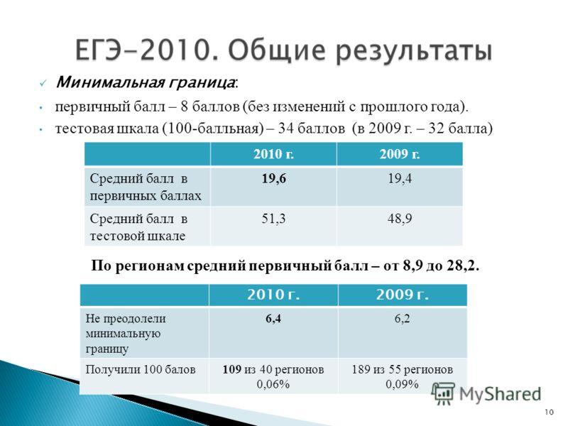 Минимальная граница: первичный балл – 8 баллов (без изменений с прошлого года). тестовая шкала (100-балльная) – 34 баллов (в 2009 г. – 32 балла) По регионам средний первичный балл – от 8,9 до 28,2. 2010 г.2009 г. Средний балл в первичных баллах 19,61