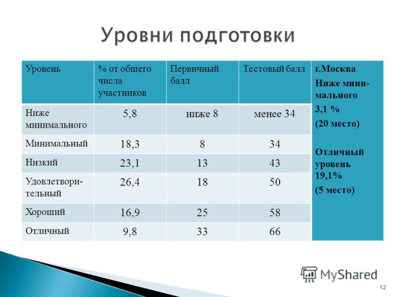 Уровень% от общего числа участников Первичный балл Тестовый баллг.Москва Ниже мини- мального 3,1 % (20 место) Отличный уровень 19,1% (5 место) Ниже минимального 5,8ниже 8менее 34 Минимальный 18,3834 Низкий 23,11343 Удовлетвори- тельный 26,41850 Хорош