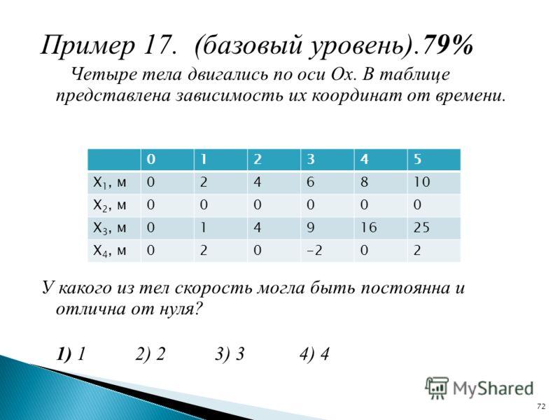 Пример 17. (базовый уровень).79% Четыре тела двигались по оси Ох. В таблице представлена зависимость их координат от времени. У какого из тел скорость могла быть постоянна и отлична от нуля? 1) 1 2) 2 3) 3 4) 4 012345 Х 1, м0246810 Х 2, м000000 Х 3,