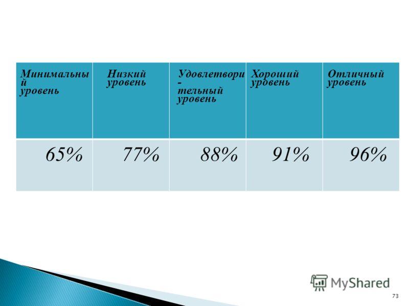 Минимальны й уровень Низкий уровень Удовлетвори - тельный уровень Хороший уровень Отличный уровень 65%77%88%91%96% 73