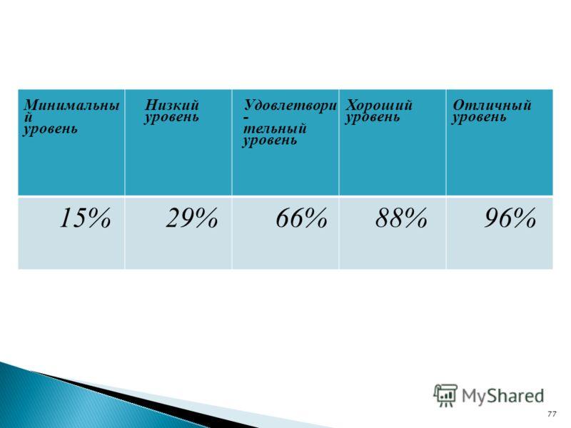 Минимальны й уровень Низкий уровень Удовлетвори - тельный уровень Хороший уровень Отличный уровень 15%29%66%88%96% 77