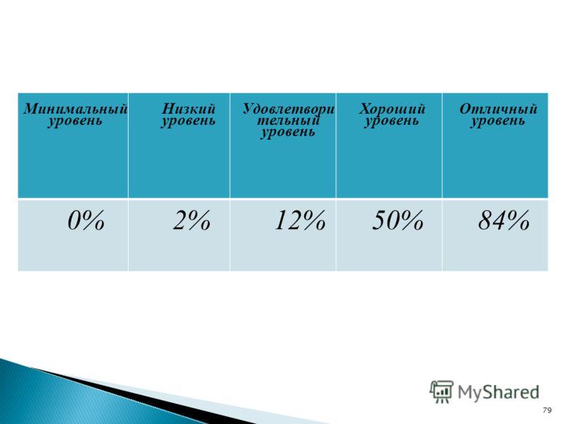 Минимальный уровень Низкий уровень Удовлетвори тельный уровень Хороший уровень Отличный уровень 0%2%12%50%84% 79