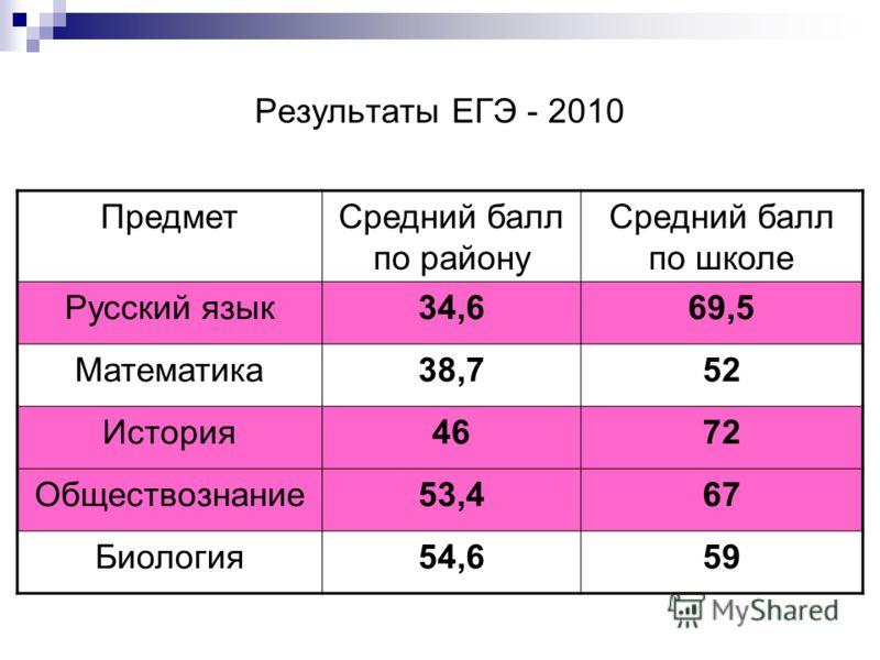 Результаты ЕГЭ - 2010 ПредметСредний балл по району Средний балл по школе Русский язык34,669,5 Математика38,752 История4672 Обществознание53,467 Биология54,659