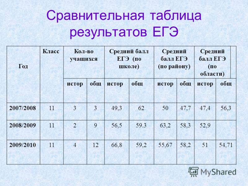 Сравнительная таблица результатов ЕГЭ Год КлассКол-во учащихся Средний балл ЕГЭ (по школе) Средний балл ЕГЭ (по району) Средний балл ЕГЭ (по области) исторобщисторобщисторобщисторобщ 2007/2008113349,3625047,747,456,3 2008/2009112956,559.363,258,352,9