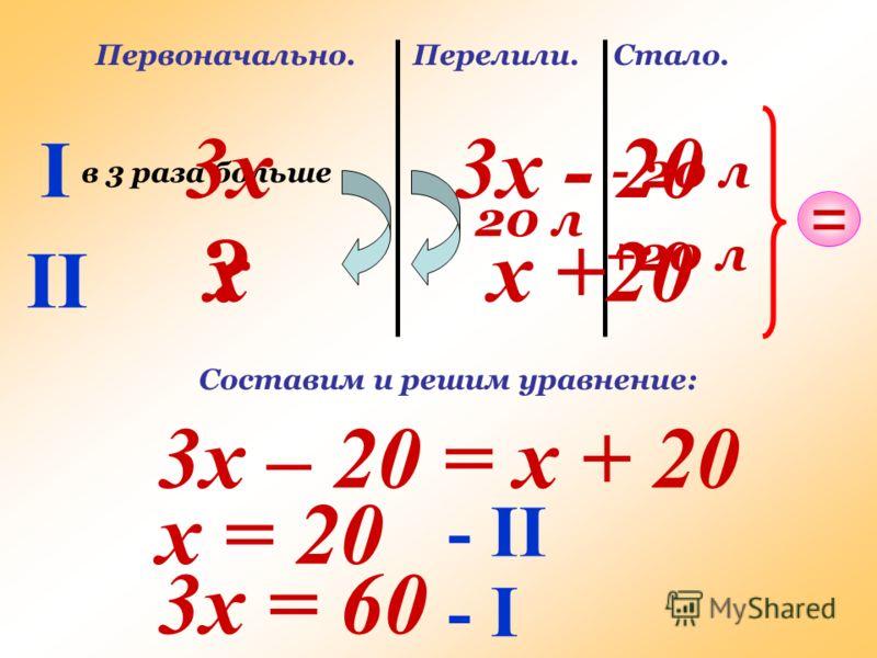 I II Первоначально. в 3 раза больше ? Перелили. 20 л Стало. - 20 л +20 л = х 3х3х - 20 х +20 3х – 20 = х + 20 Составим и решим уравнение: х = 20 3х = 60 - II - I