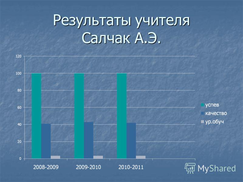 Результаты учителя Салчак А.Э.