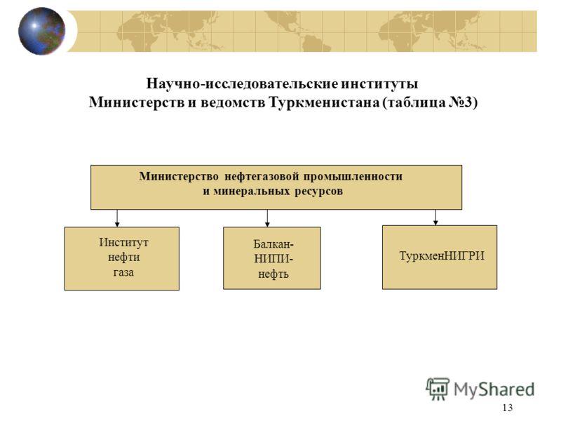 13 Научно-исследовательские институты Министерств и ведомств Туркменистана (таблица 3) Балкан- НИПИ- нефть Министерство нефтегазовой промышленности и минеральных ресурсов Институт нефти газа ТуркменНИГРИ