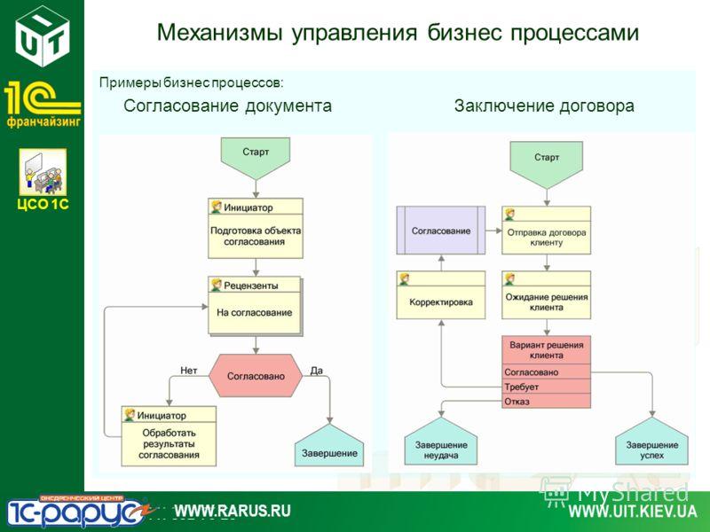 ЦСО 1С WWW.RARUS.RU Механизмы управления бизнес процессами Примеры бизнес процессов: Согласование документаЗаключение договора