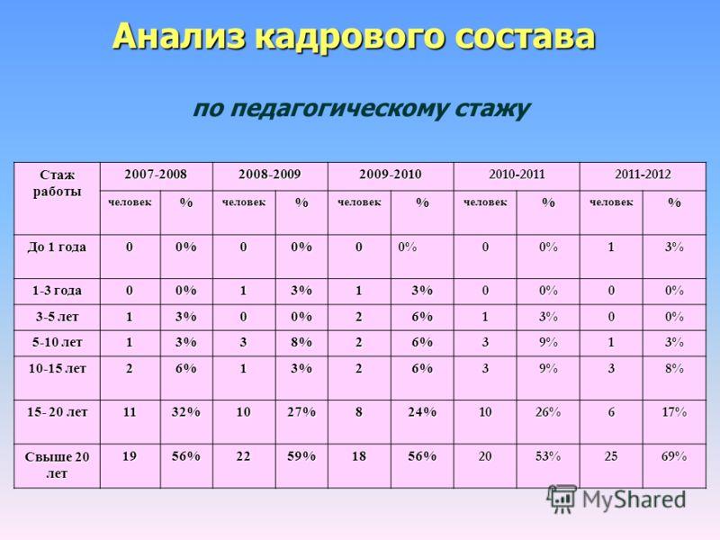 Стаж работы 2007-20082008-20092009-20102010-20112011-2012 человек%человек%человек%человек%человек% До 1 года 00%00%00%00%13% 1-3 года 00%13%13%00%00% 3-5 лет 13%00%26%13%00% 5-10 лет 13%38%26%39%13% 10-15 лет 26%13%26%39%38% 15- 20 лет 1132%1027%824%