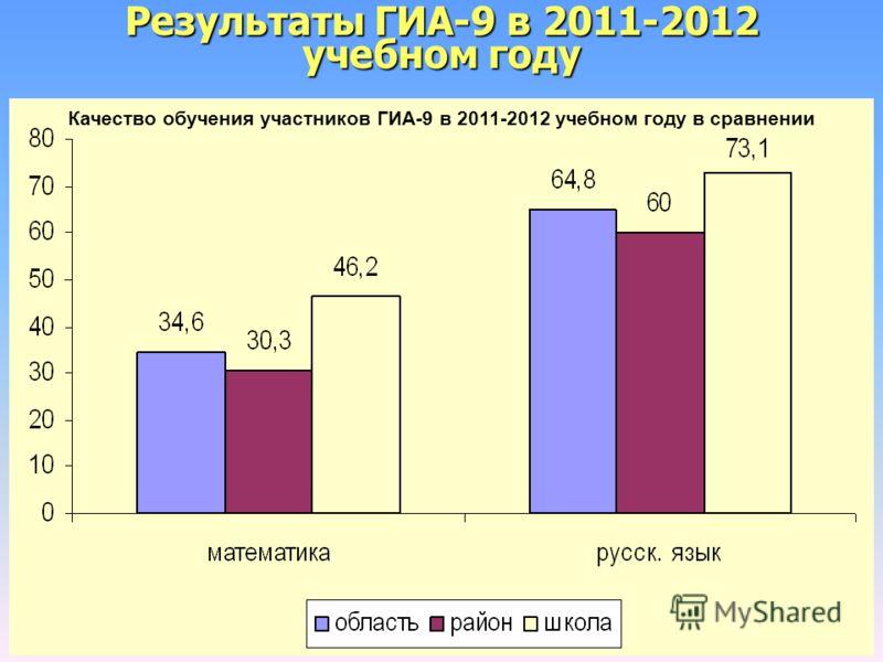Результаты ГИА-9 в 2011-2012 учебном году Качество обучения участников ГИА-9 в 2011-2012 учебном году в сравнении