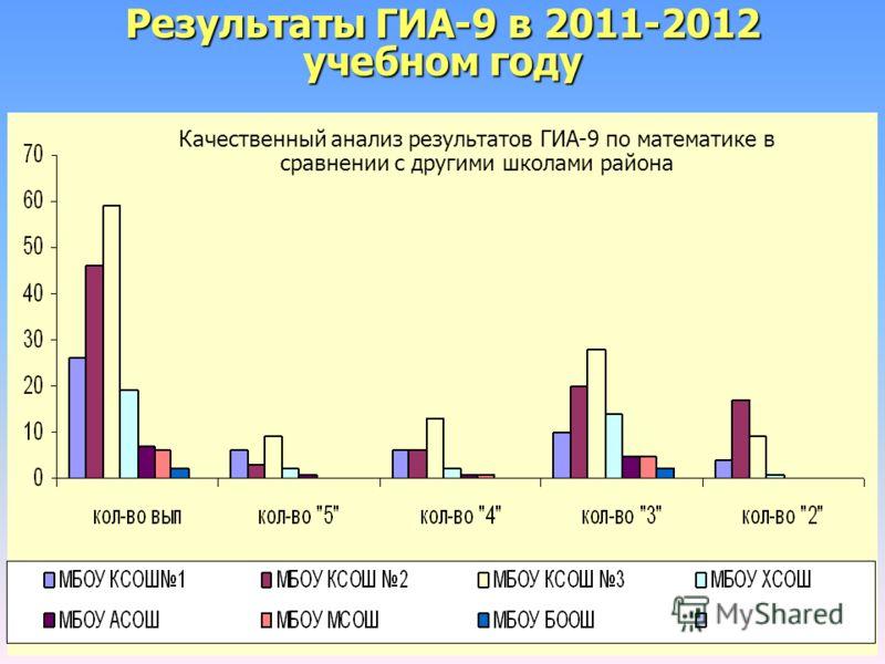Результаты ГИА-9 в 2011-2012 учебном году Качественный анализ результатов ГИА-9 по математике в сравнении с другими школами района
