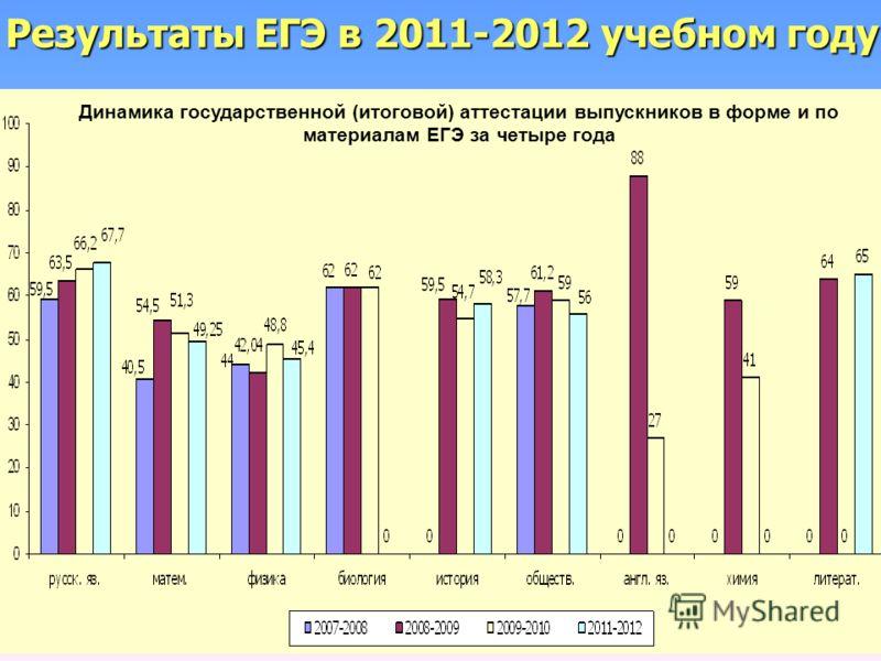 Динамика государственной (итоговой) аттестации выпускников в форме и по материалам ЕГЭ за четыре года