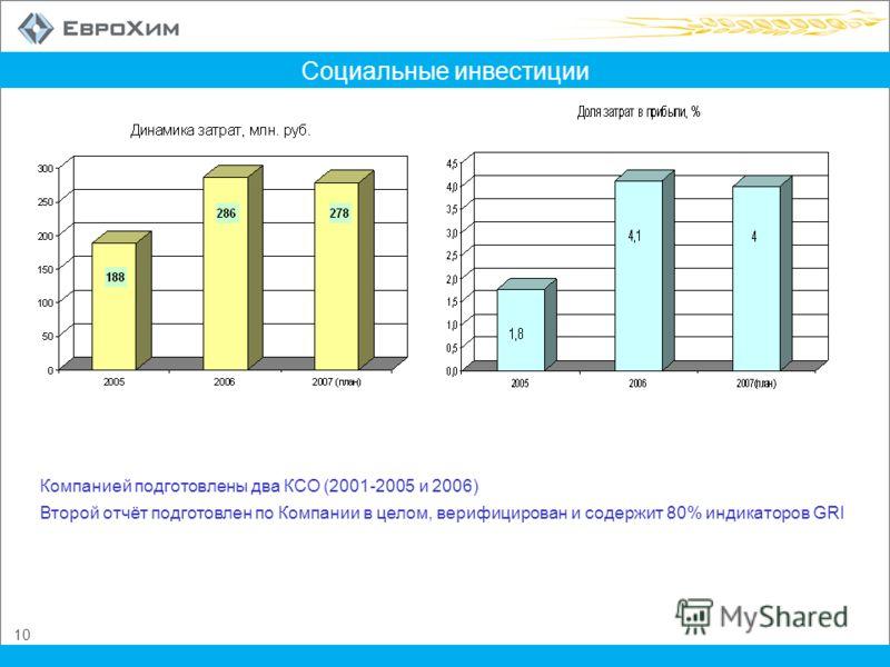 10 Социальные инвестиции Компанией подготовлены два КСО (2001-2005 и 2006) Второй отчёт подготовлен по Компании в целом, верифицирован и содержит 80% индикаторов GRI