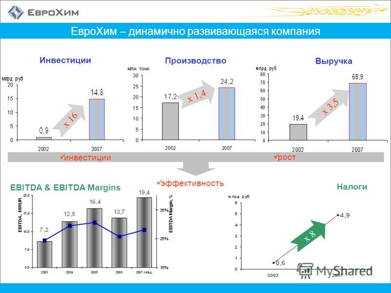 ЕвроХим – динамично развивающаяся компания x 16 x 3,5 инвестиции рост эффективность Инвестиции Производство Выручка Налоги x 8 EBITDA Margin, % EBITDA, M RUR EBITDA & EBITDA Margins x 1,4