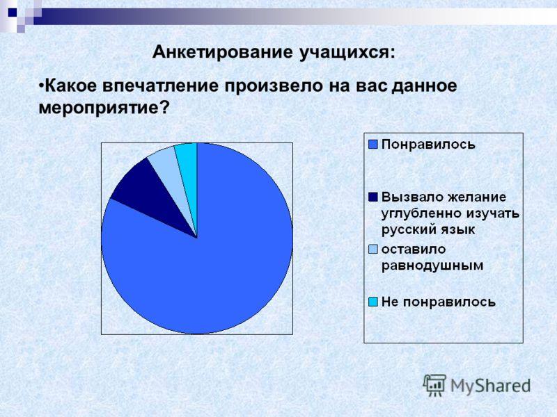 Анкетирование учащихся: Какое впечатление произвело на вас данное мероприятие?