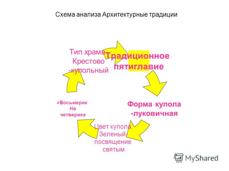 Схема анализа Архитектурные традиции Традиционное пятиглавие Форма купола -луковичная Цвет купола: Зеленый- посвящение святым «Восьмерик На четверике Тип храма- Крестово -купольный