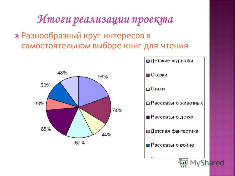 Разнообразный круг интересов в самостоятельном выборе книг для чтения